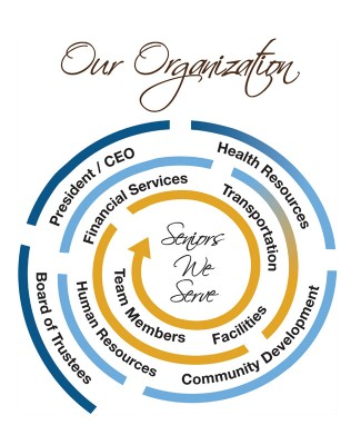 Our organization is centered around those we serve